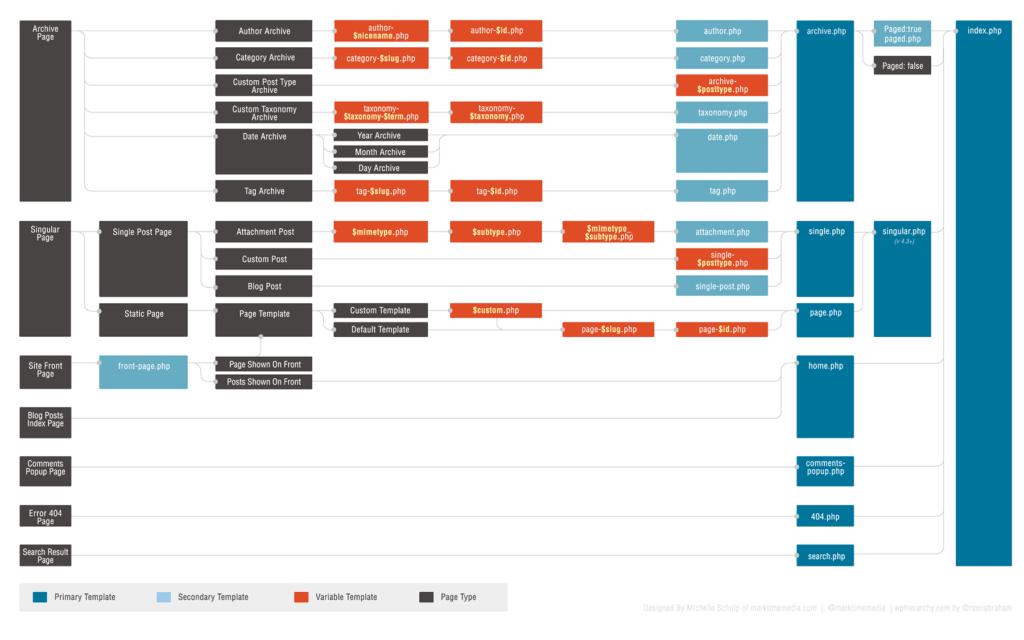 Иерархия шаблонов в WordPress